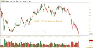 unicredit weekly