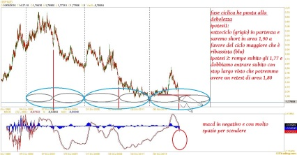 GBPNZD