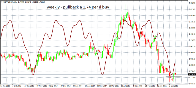 gbpnzdweekly