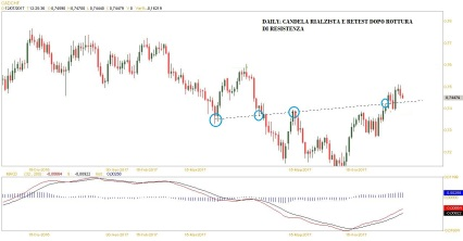 CADCHF DAILY