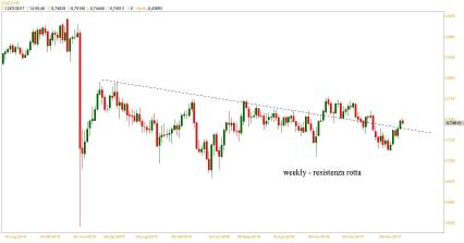CADCHF WEEKLY