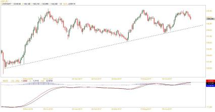 gbpjpy daily