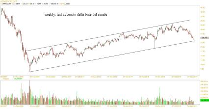 general electric weekly