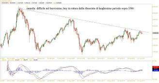 stoxx mensile