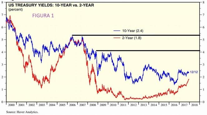 1 Curve tassi 10-2 anni 131217