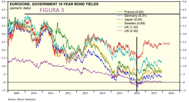 3 Governament 10 bond yields 131217