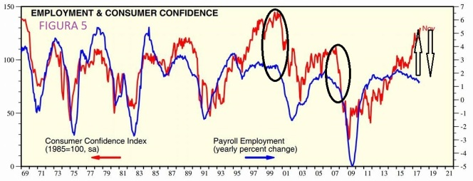 5 Occupazione e Consumer confidence 131217