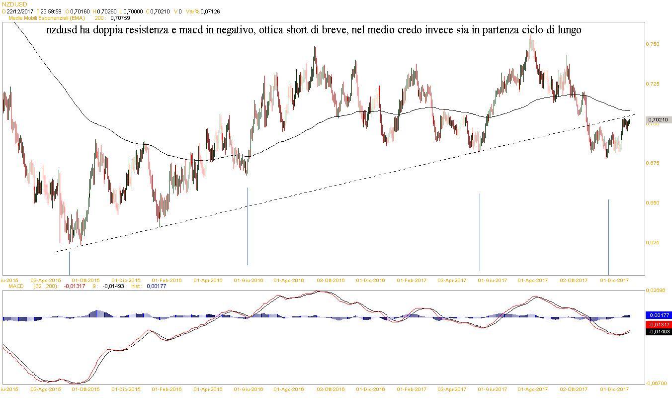 Segnali Forex GBP/USD - 26 dicembre