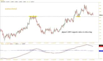 gbpnzd4