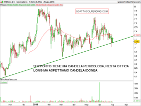 PIRC-Giornaliero