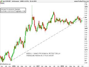 EURGBP-Settimanale