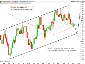 USDCAD-Settimanale