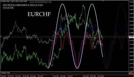 eurchf8