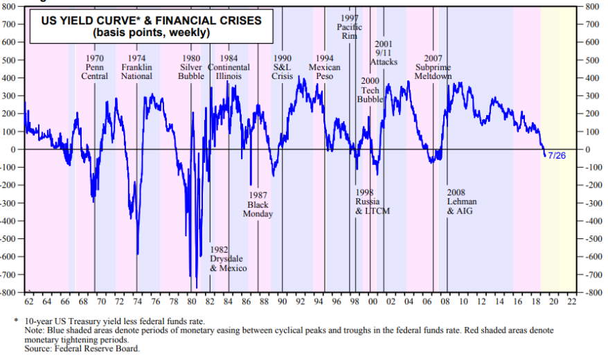 10 y - Fed Funds