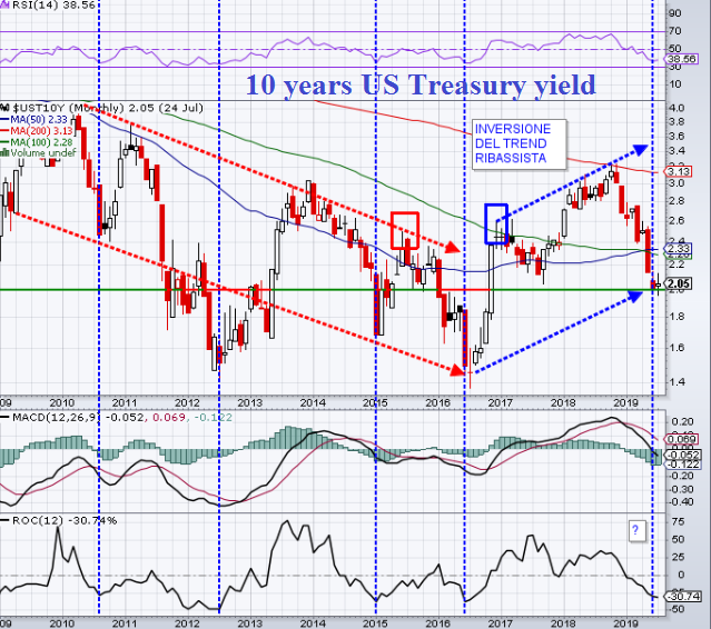 10 years US Treasury yield
