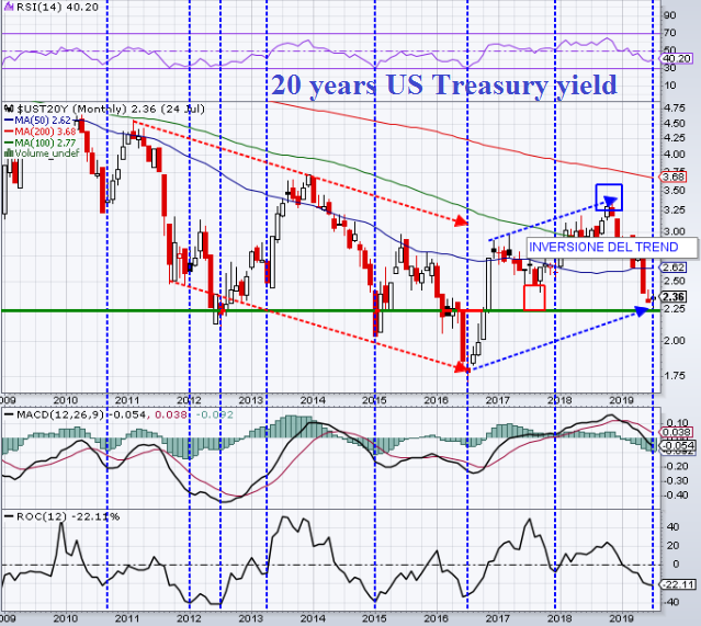 20 years US Treasury yield