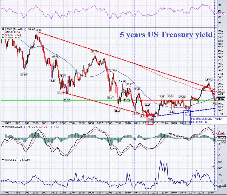 5 years US Treasury yield